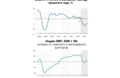 ВЭБ предвидит в 2015 году падение ВВП России на 4,7%