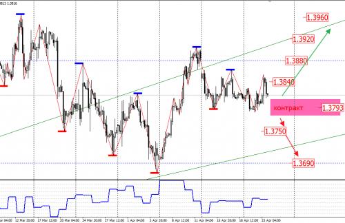 Методы прогнозирования движения курсов валют на рынке Forex