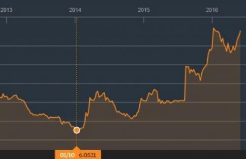 Китай ослабил юань до минимума с февраля 2011 года
